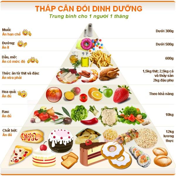 Chế độ ăn uống phải hợp lí